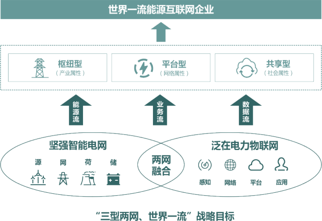 大数据可视化应用——泛在电力物联网